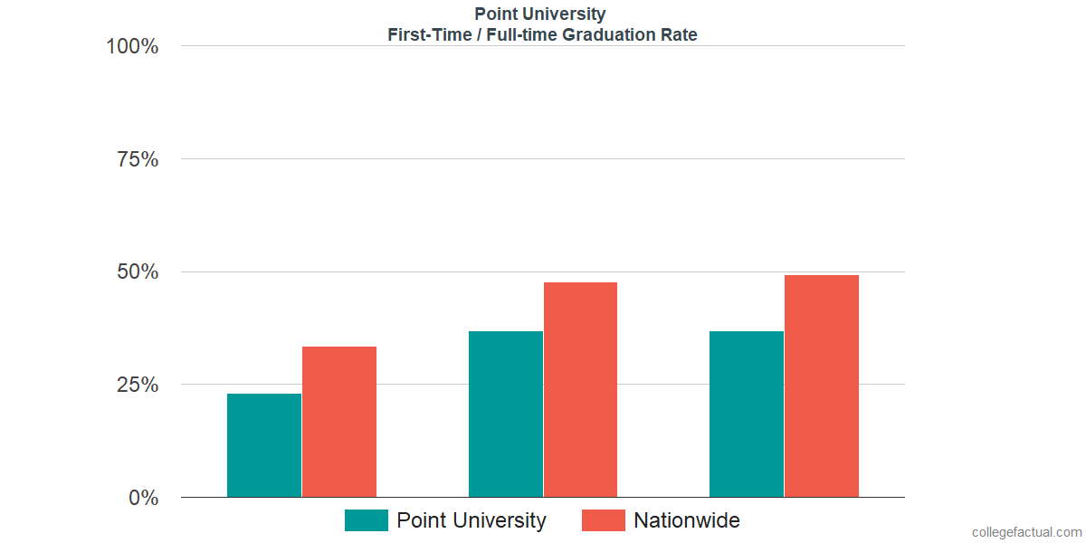Graduation rates for first-time / full-time students at Point University