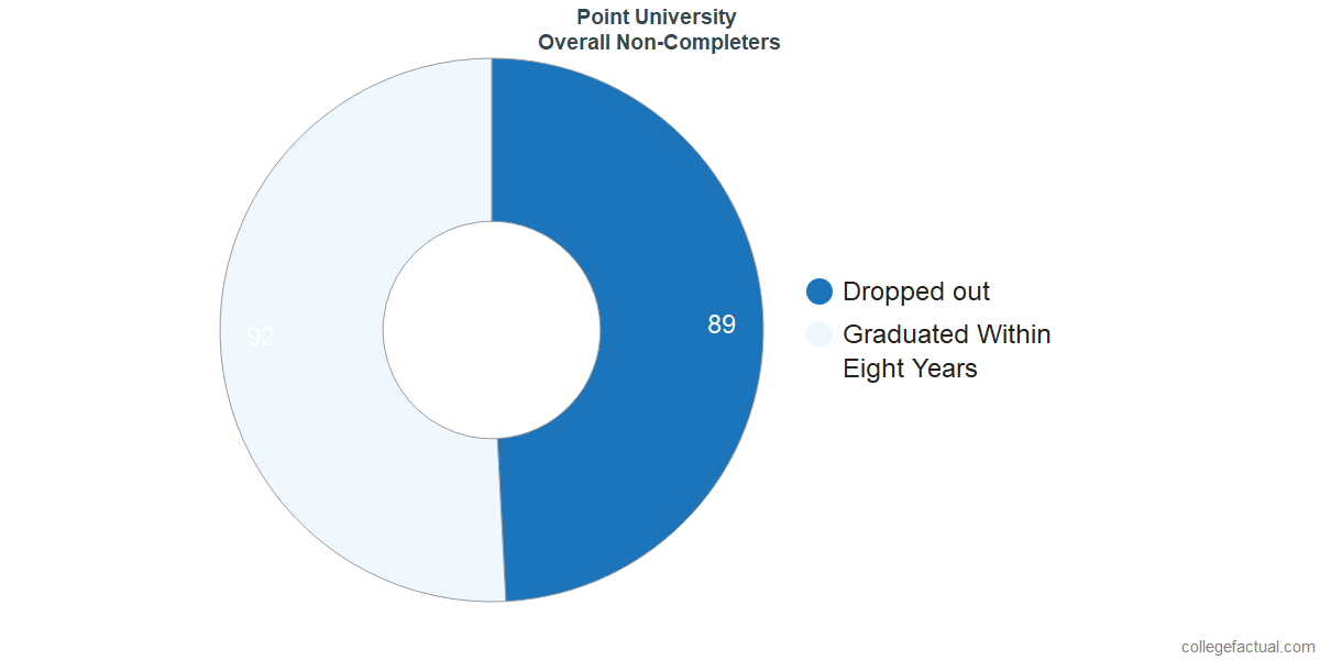 outcomes for students who failed to graduate from Point University