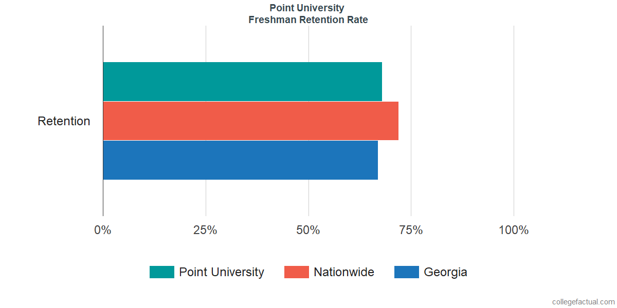 Freshman Retention Rate at Point University