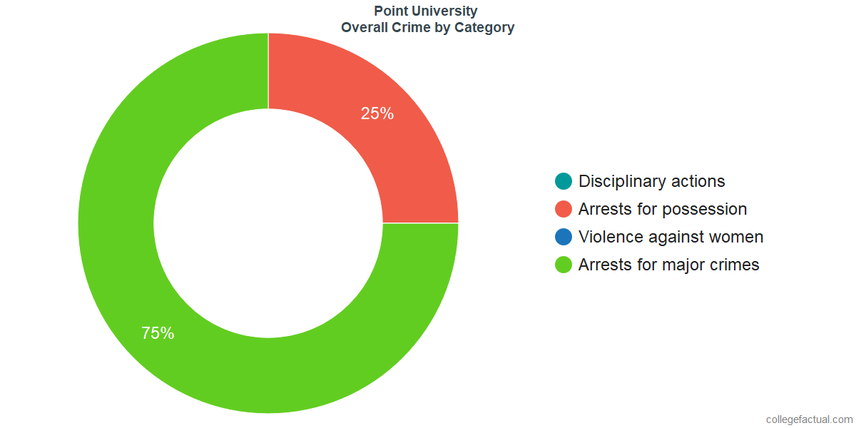 Overall Crime and Safety Incidents at Point University by Category