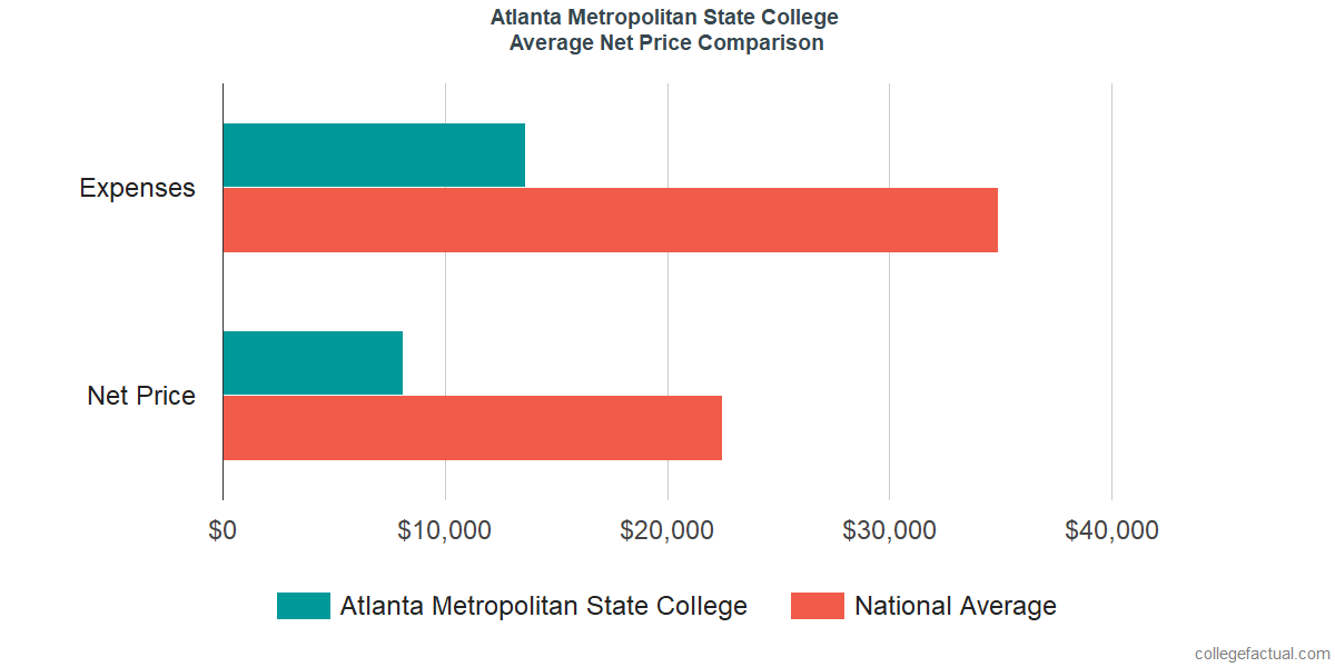 Net Price Comparisons at Atlanta Metropolitan State College