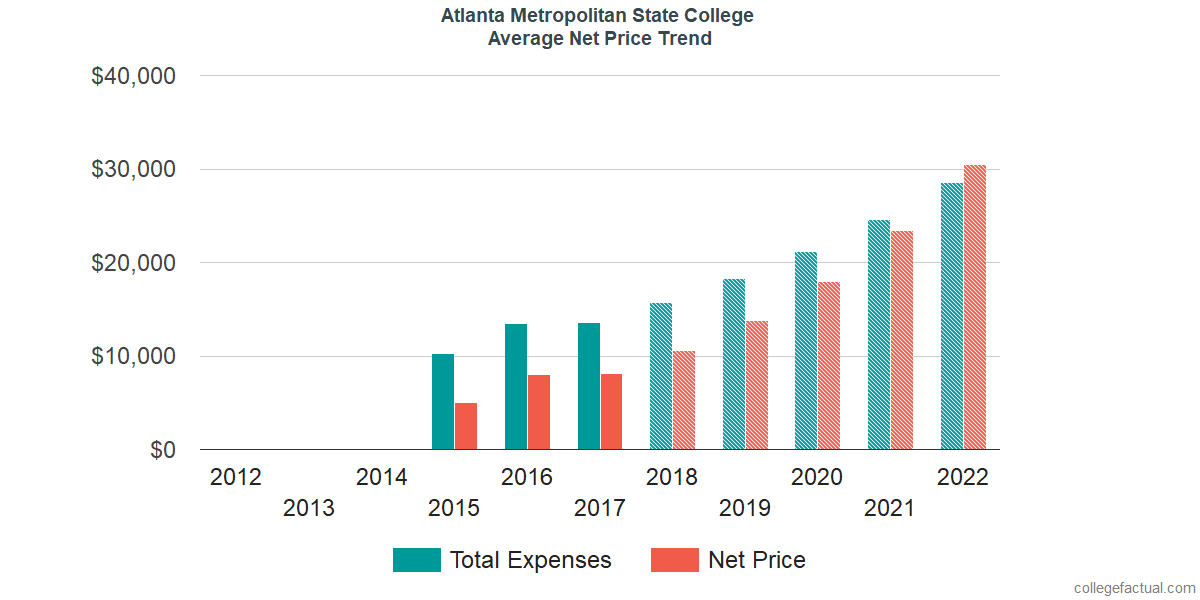 Average Net Price at Atlanta Metropolitan State College