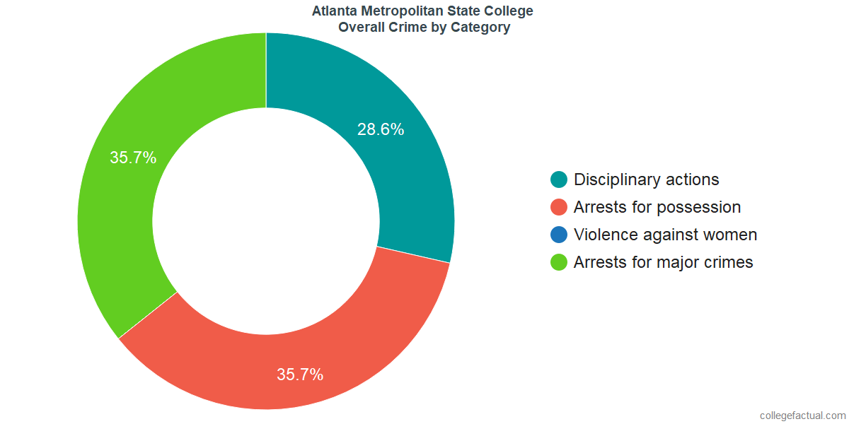 Overall Crime and Safety Incidents at Atlanta Metropolitan State College by Category