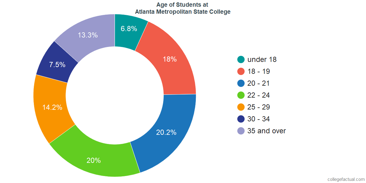 Age of Undergraduates at Atlanta Metropolitan State College