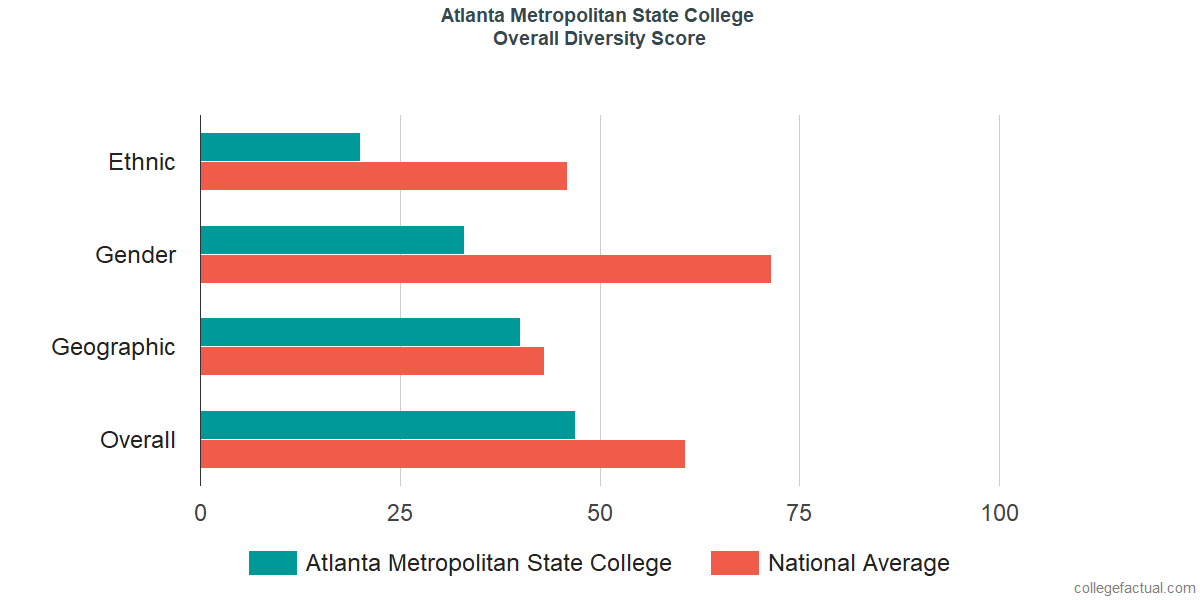 Overall Diversity at Atlanta Metropolitan State College