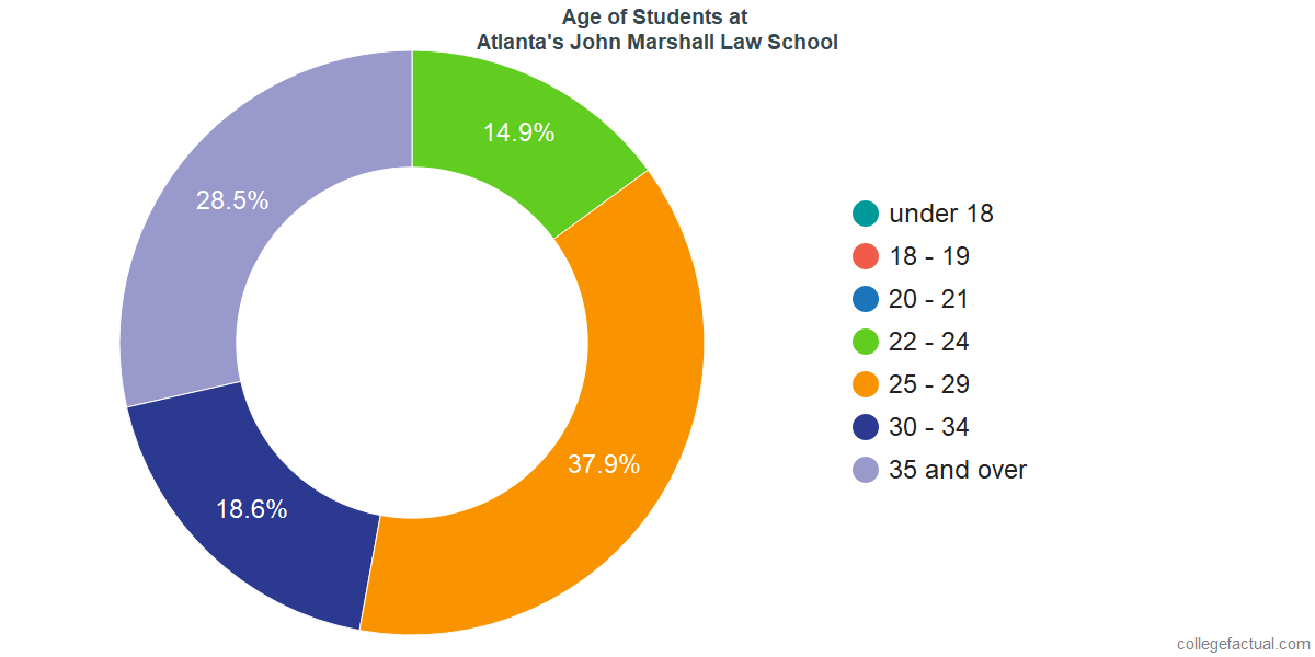 Age of Undergraduates at Atlanta's John Marshall Law School