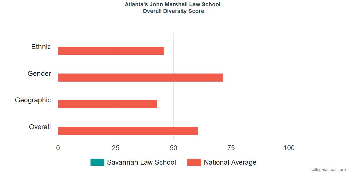 Overall Diversity at Atlanta's John Marshall Law School