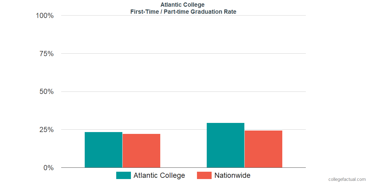Graduation rates for first-time / part-time students at Atlantic College