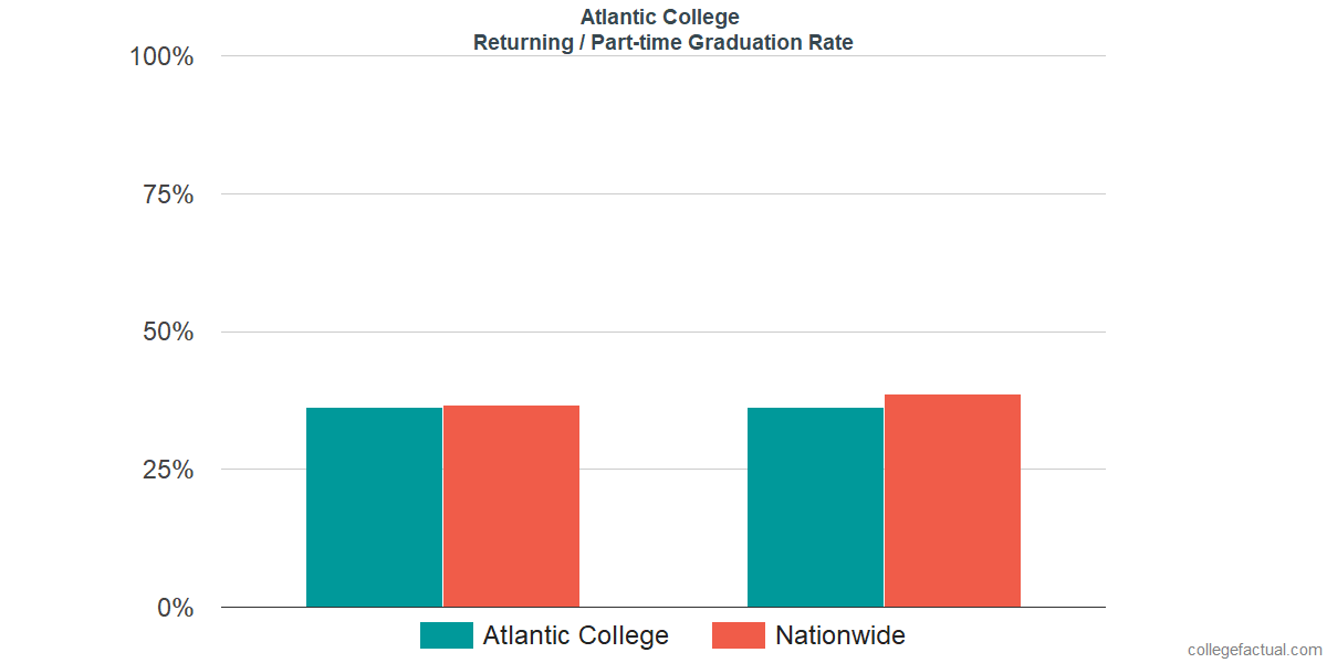 Graduation rates for returning / part-time students at Atlantic College