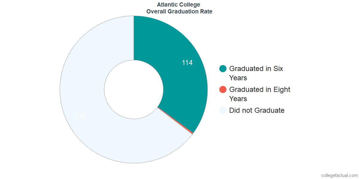 Undergraduate Graduation Rate at Atlantic College