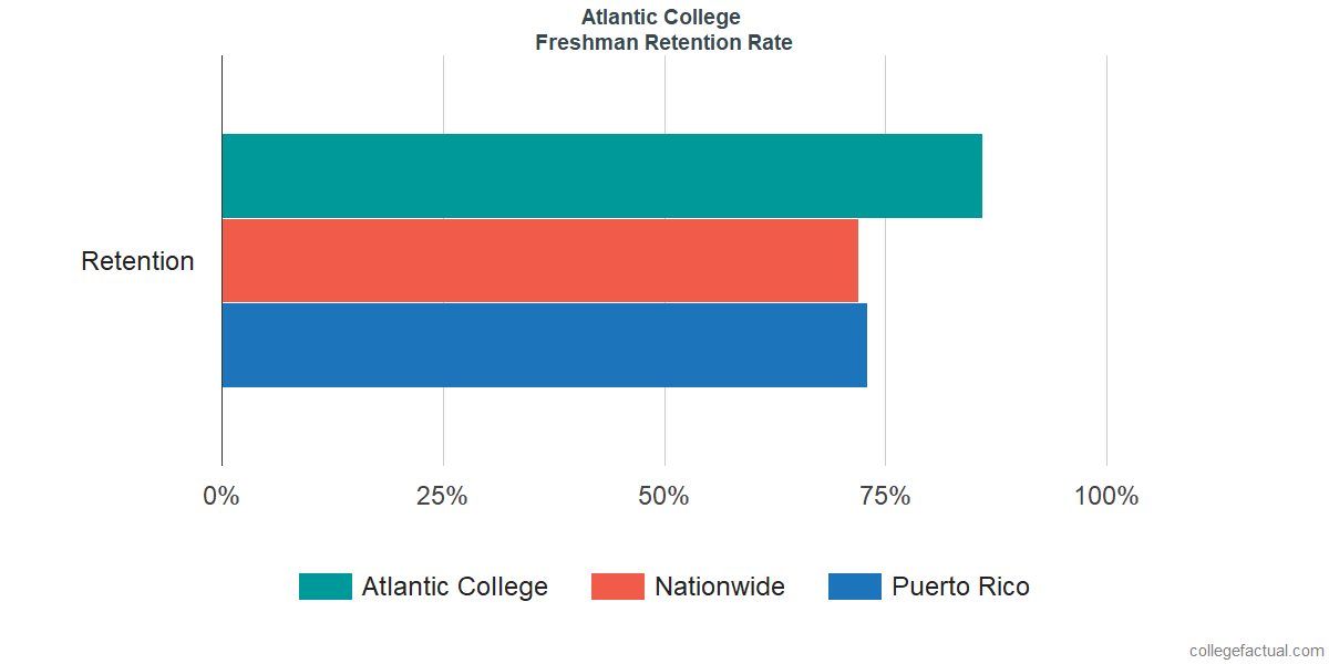 Freshman Retention Rate at Atlantic College