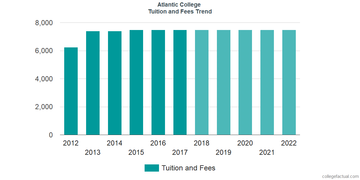 Tuition and Fees Trends at Atlantic College