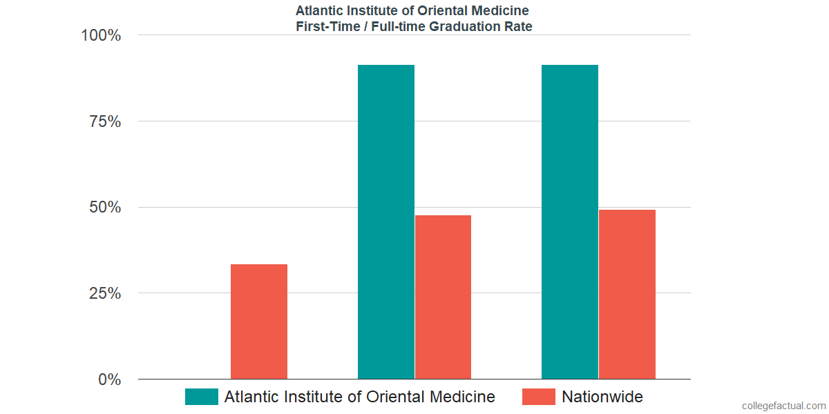Graduation rates for first-time / full-time students at Atlantic Institute of Oriental Medicine