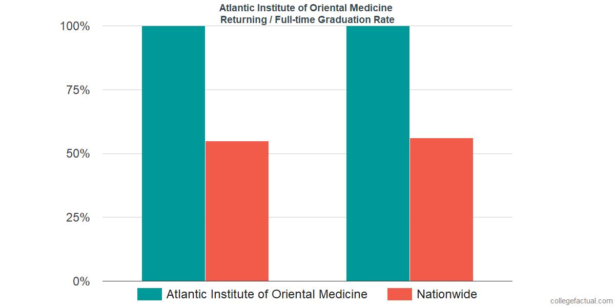 Graduation rates for returning / full-time students at Atlantic Institute of Oriental Medicine