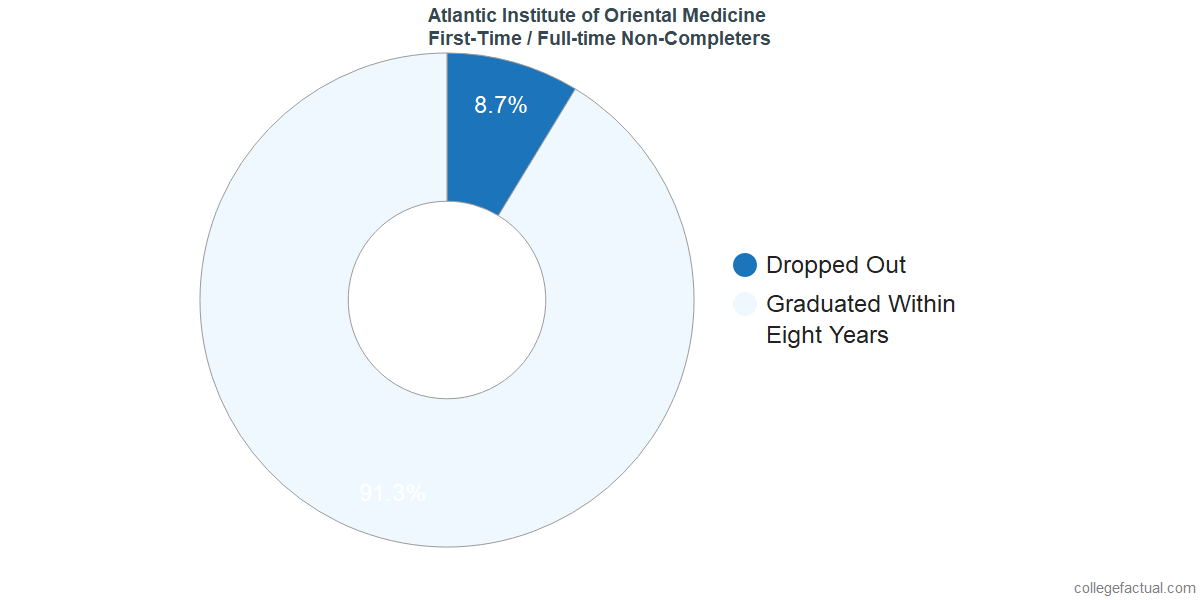 Non-completion rates for first-time / full-time students at Atlantic Institute of Oriental Medicine
