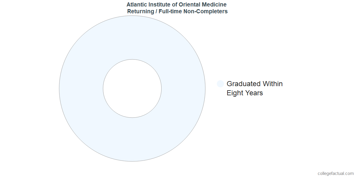 Non-completion rates for returning / full-time students at Atlantic Institute of Oriental Medicine