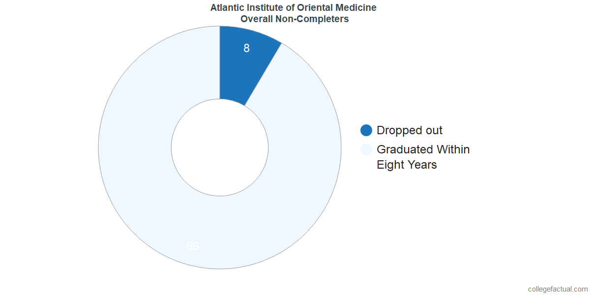 outcomes for students who failed to graduate from Atlantic Institute of Oriental Medicine