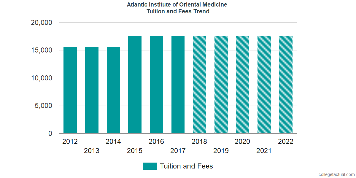 Tuition and Fees Trends at Atlantic Institute of Oriental Medicine
