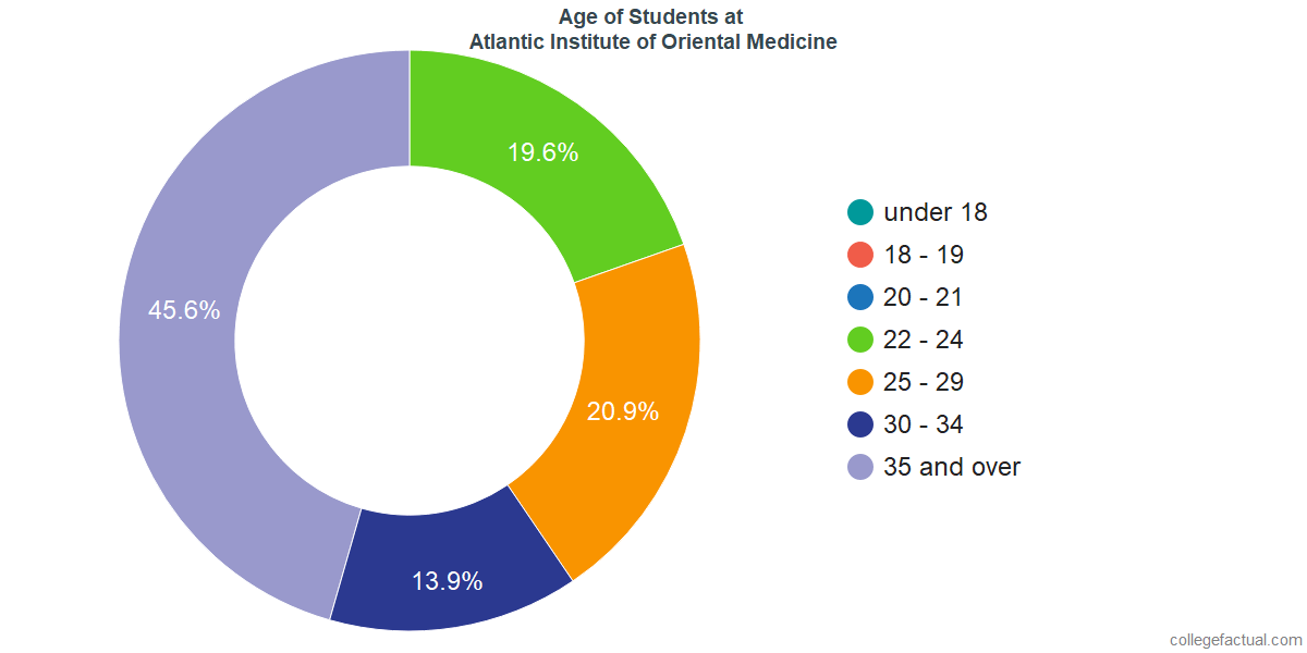 Age of Undergraduates at Atlantic Institute of Oriental Medicine