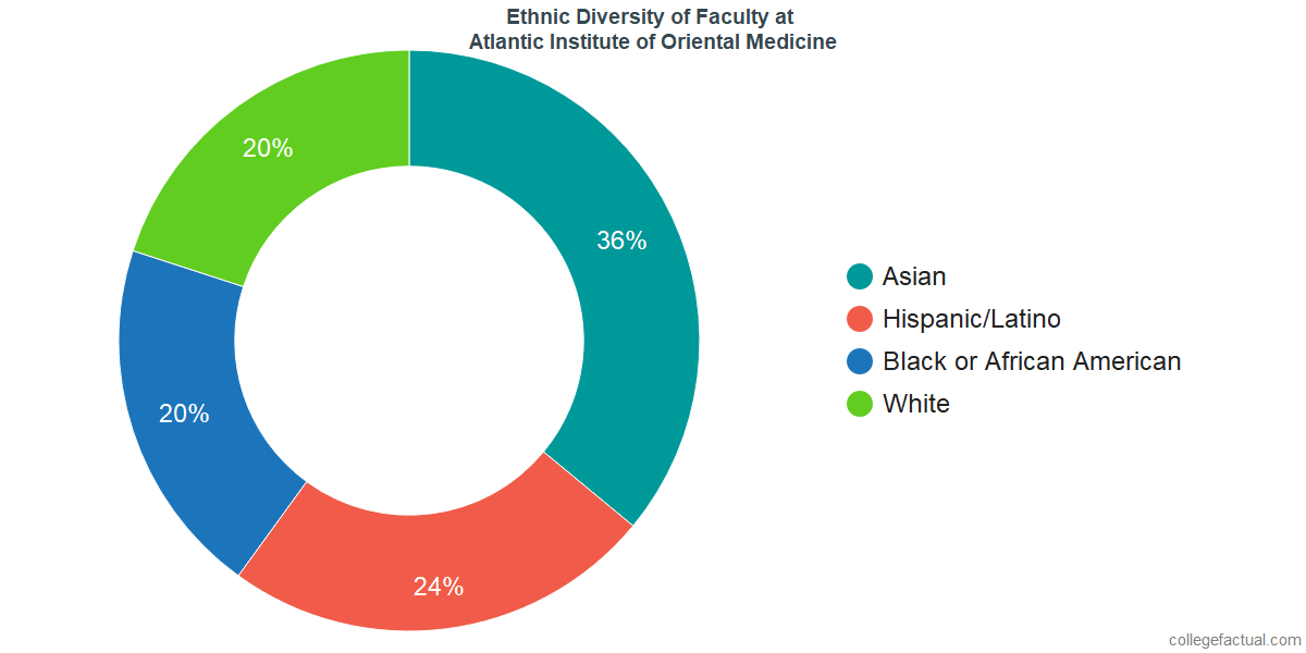 Ethnic Diversity of Faculty at Atlantic Institute of Oriental Medicine