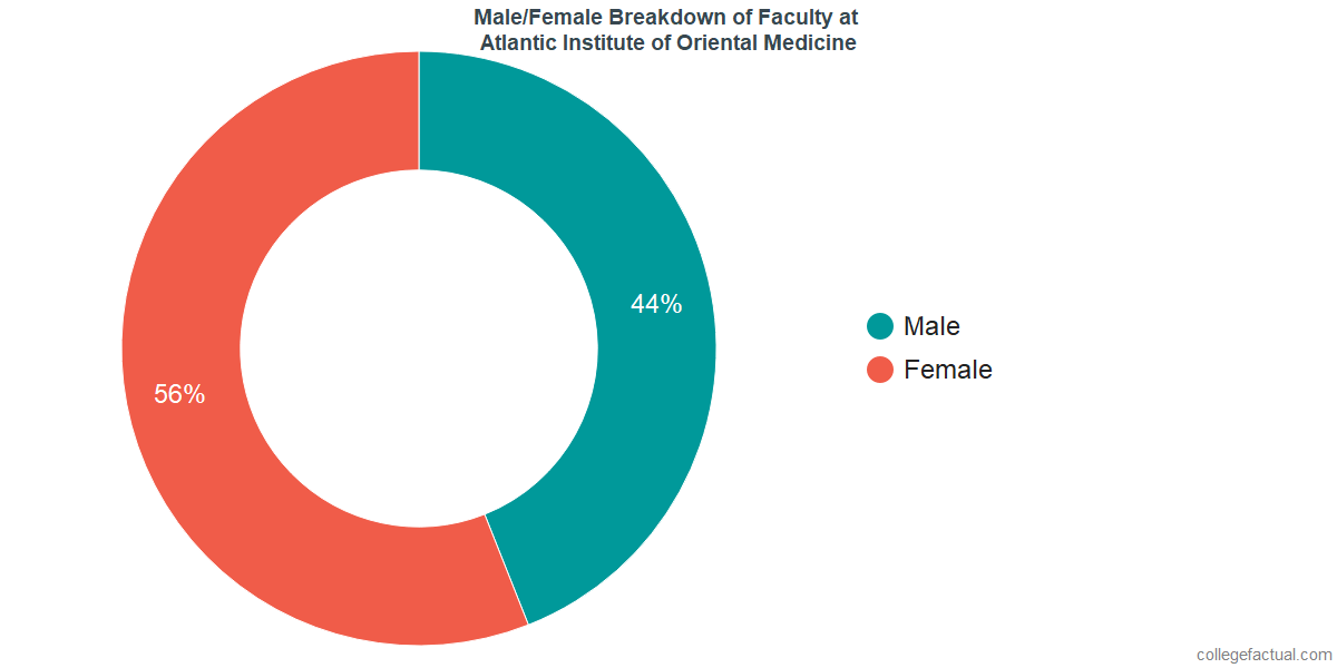 Male/Female Diversity of Faculty at Atlantic Institute of Oriental Medicine