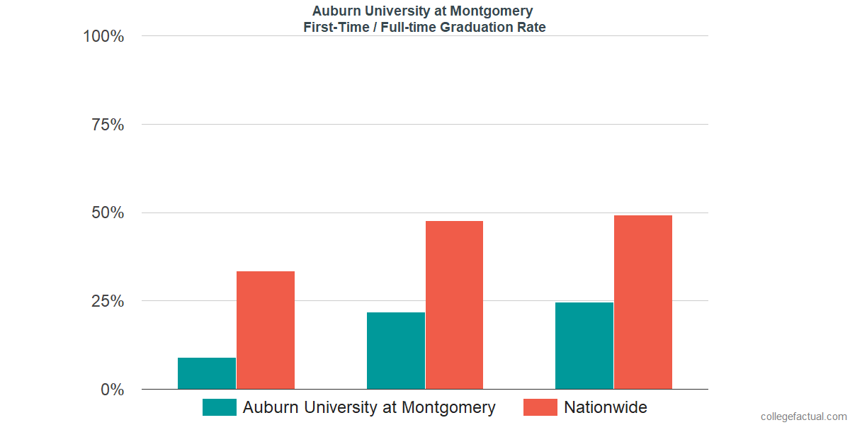 Graduation rates for first-time / full-time students at Auburn University at Montgomery