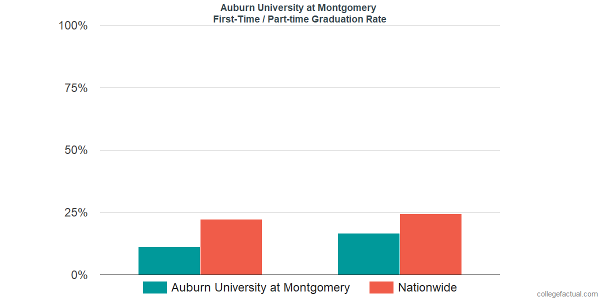 Graduation rates for first-time / part-time students at Auburn University at Montgomery