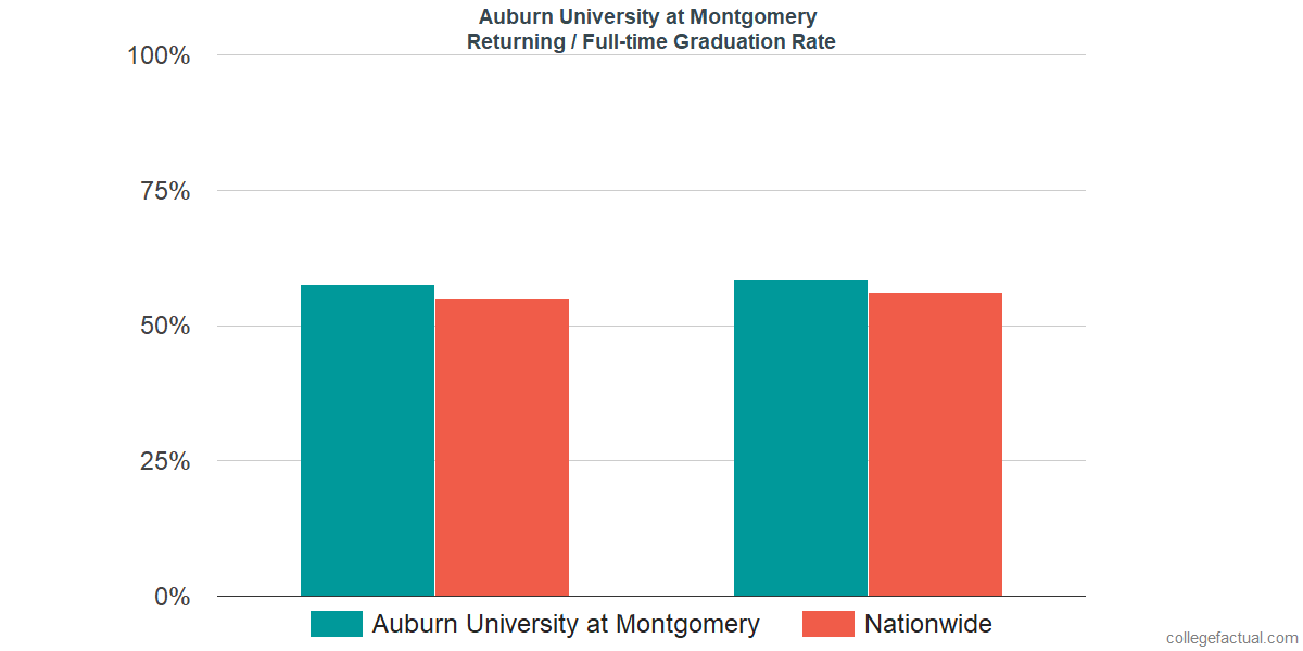 Graduation rates for returning / full-time students at Auburn University at Montgomery