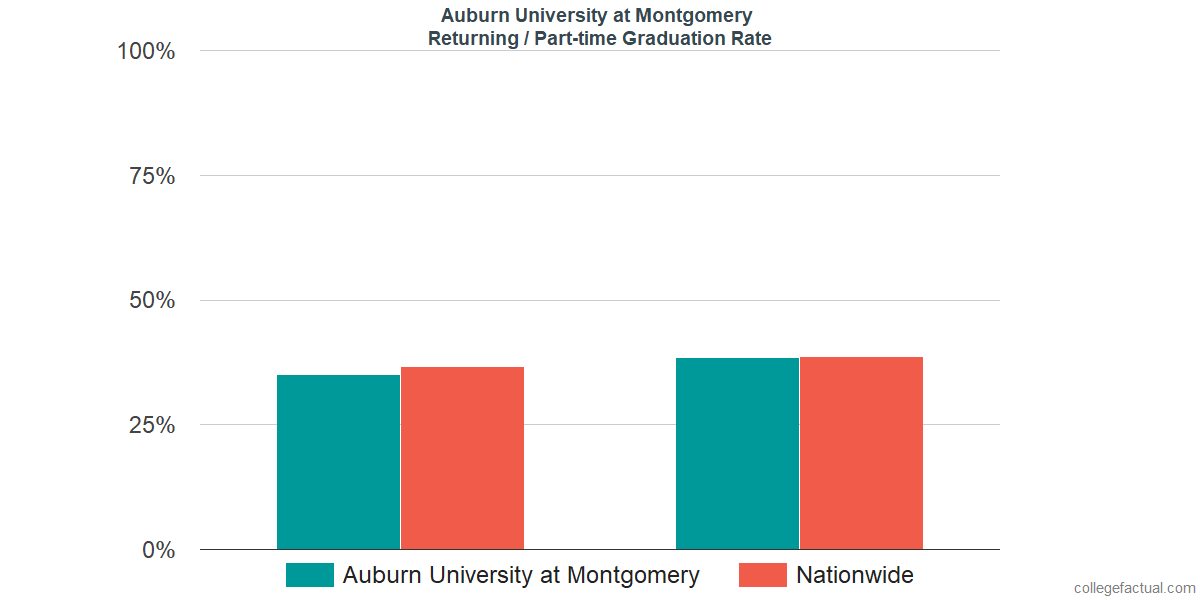Graduation rates for returning / part-time students at Auburn University at Montgomery