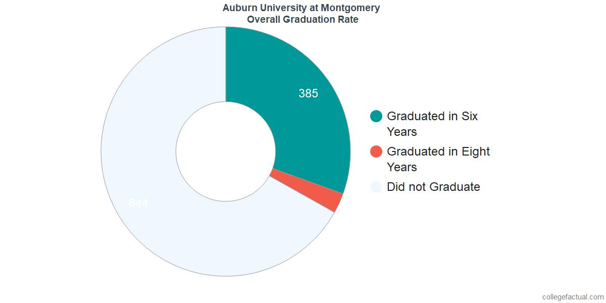Undergraduate Graduation Rate at Auburn University at Montgomery