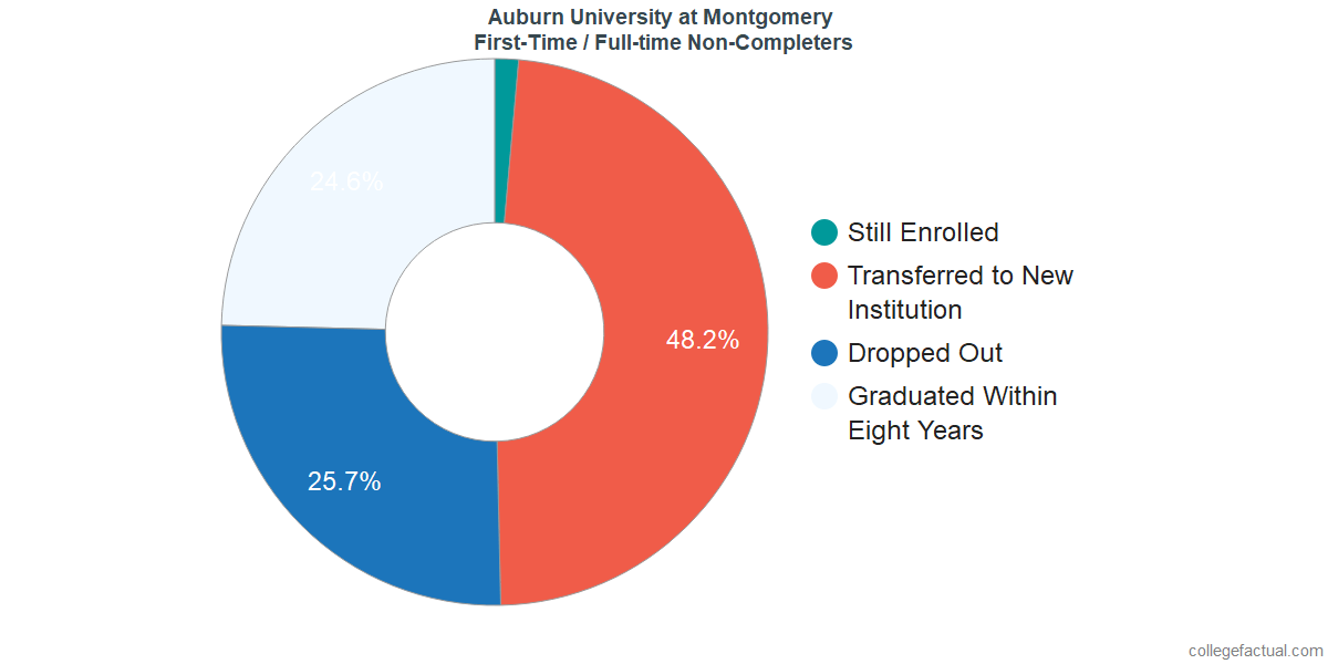 Non-completion rates for first-time / full-time students at Auburn University at Montgomery