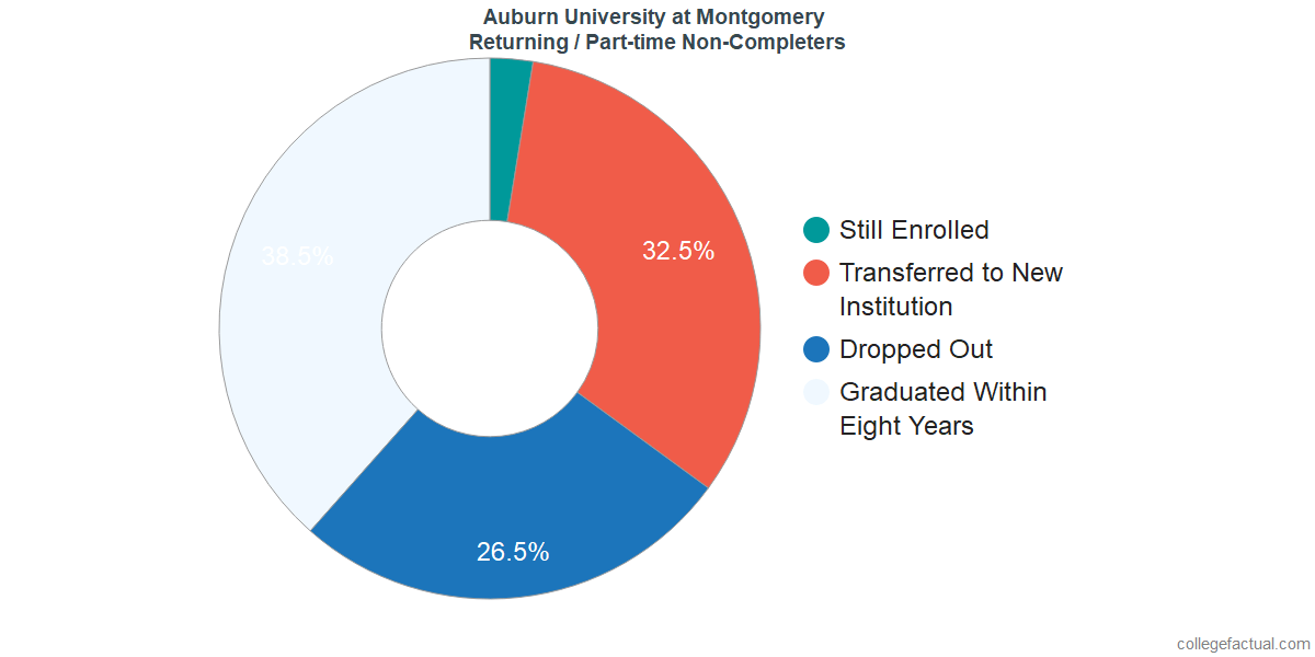 Non-completion rates for returning / part-time students at Auburn University at Montgomery