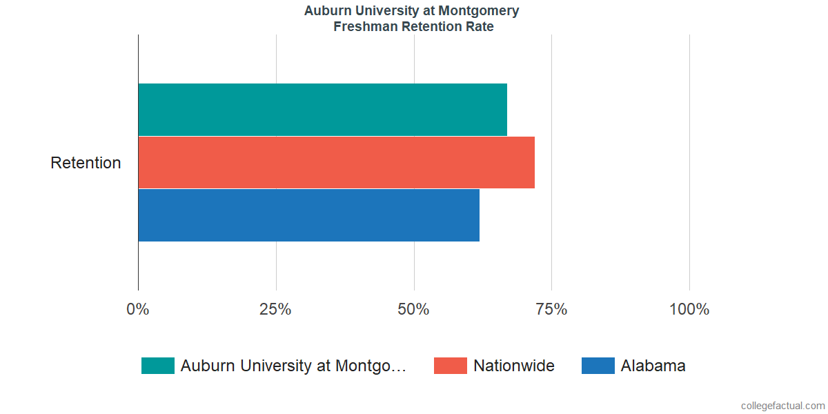 Freshman Retention Rate at Auburn University at Montgomery