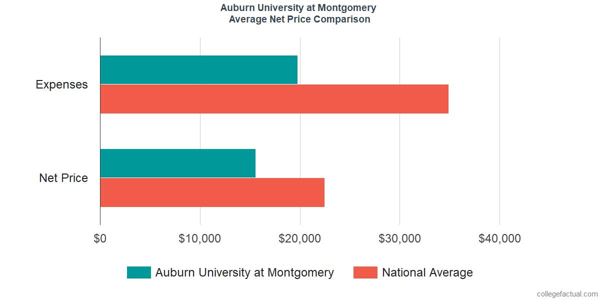 Net Price Comparisons at Auburn University at Montgomery