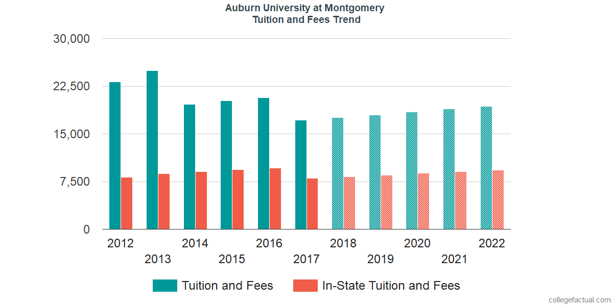 Tuition and Fees Trends at Auburn University at Montgomery