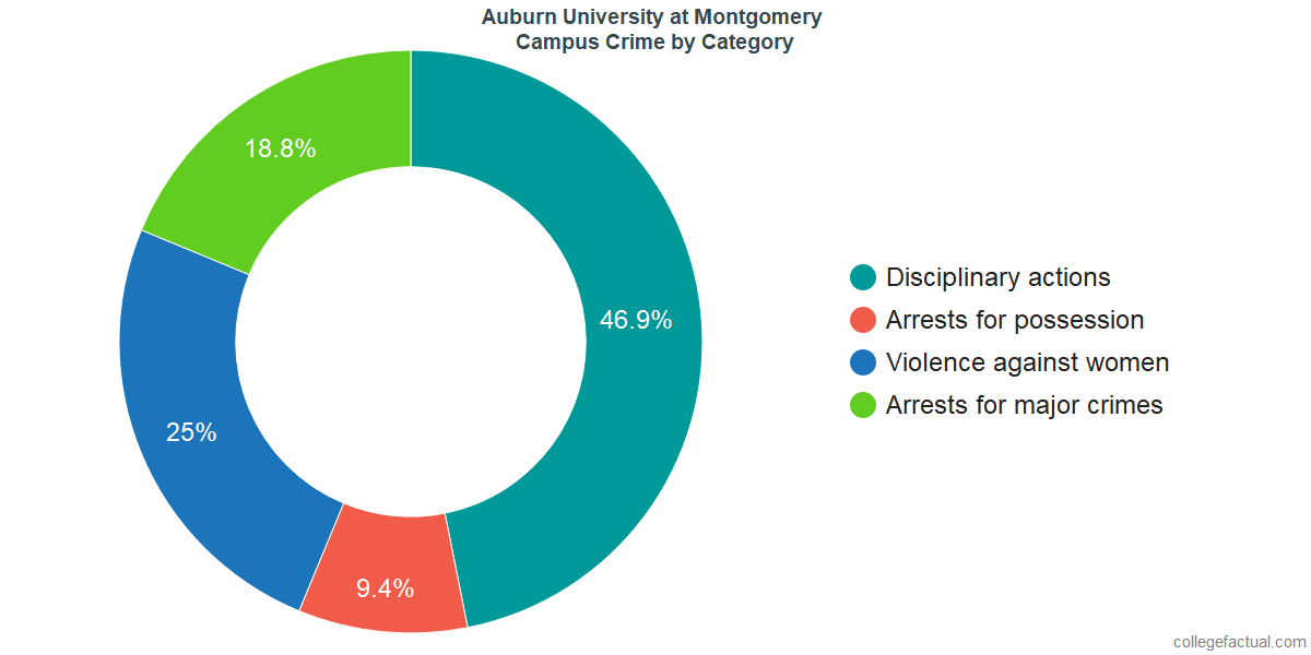 On-Campus Crime and Safety Incidents at Auburn University at Montgomery by Category