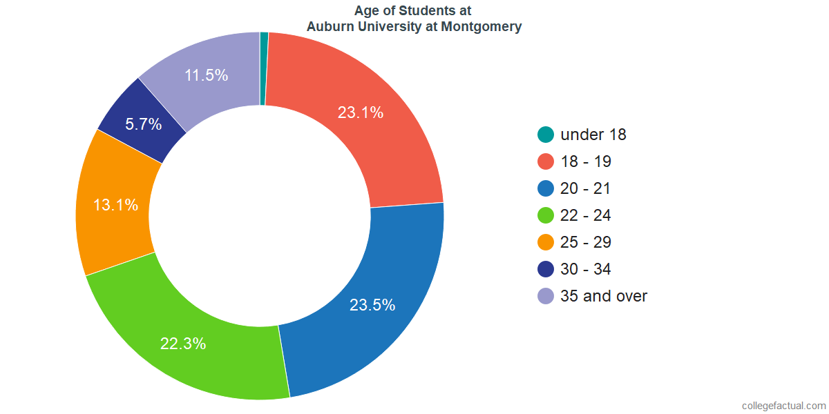 Age of Undergraduates at Auburn University at Montgomery