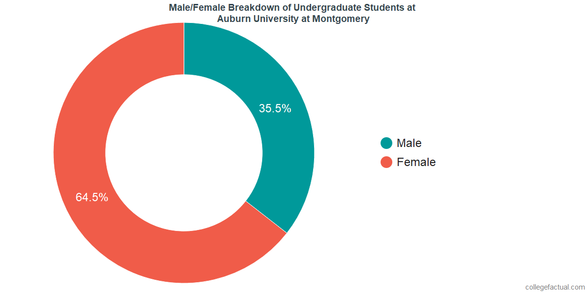 Male/Female Diversity of Undergraduates at Auburn University at Montgomery