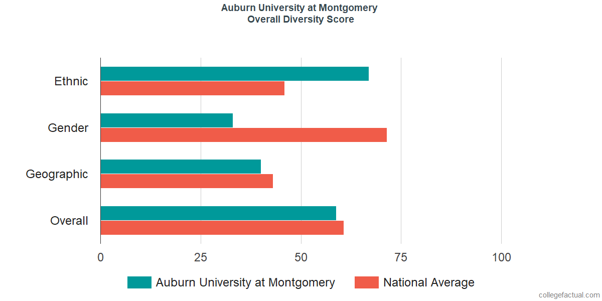 Overall Diversity at Auburn University at Montgomery