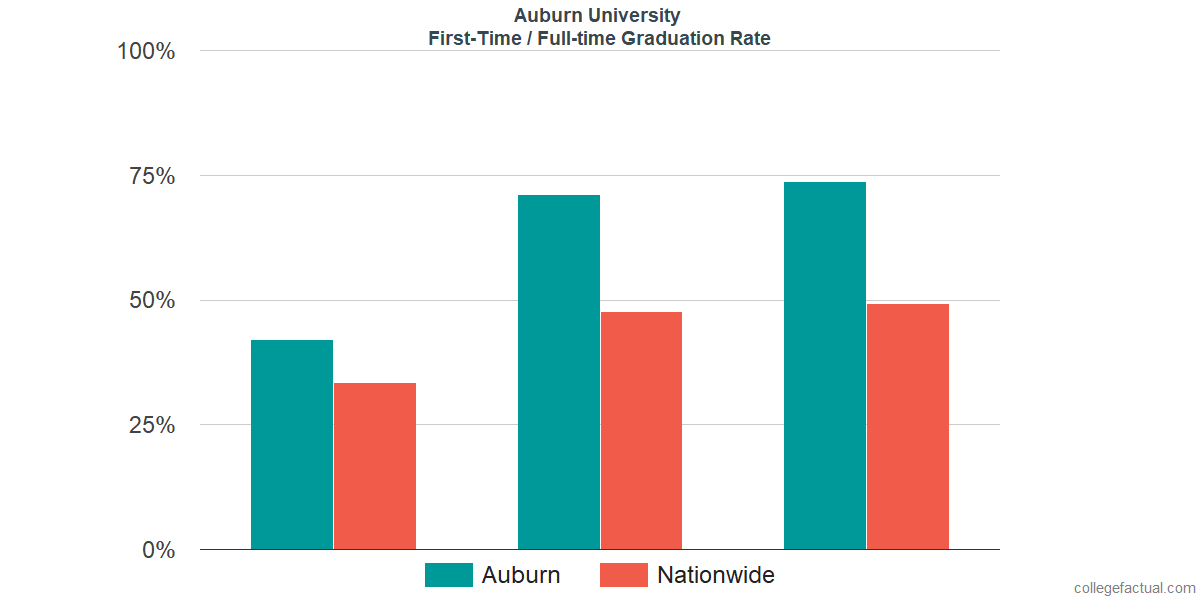 Graduation rates for first-time / full-time students at Auburn University