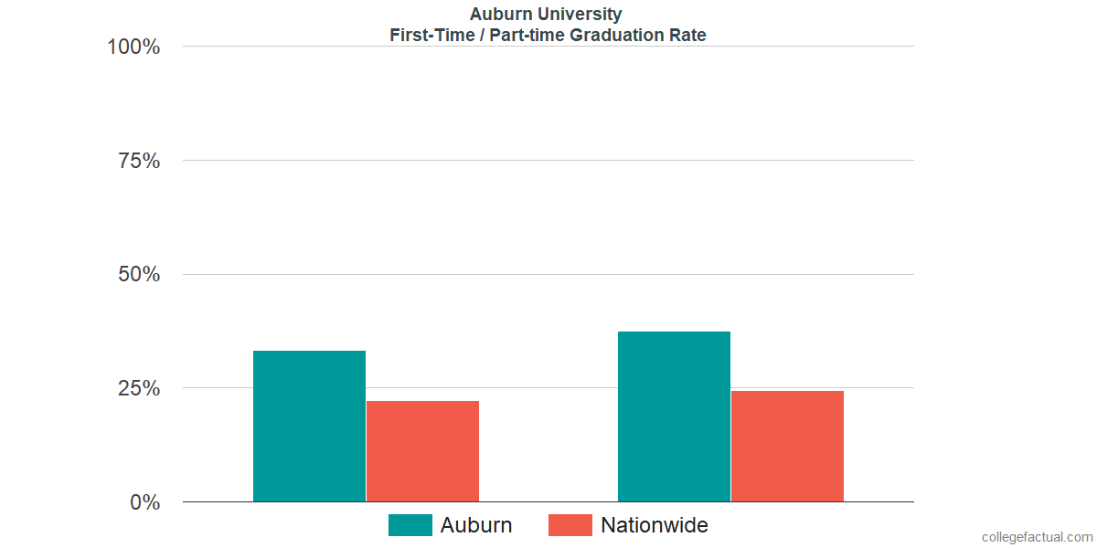 Graduation rates for first-time / part-time students at Auburn University