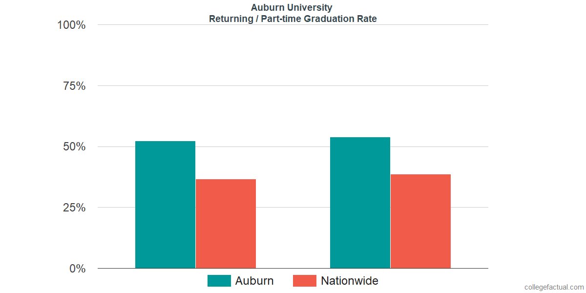Graduation rates for returning / part-time students at Auburn University