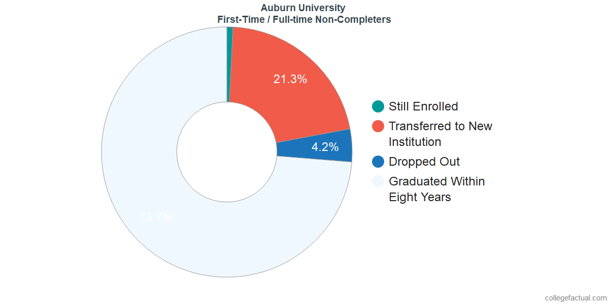 Non-completion rates for first-time / full-time students at Auburn University