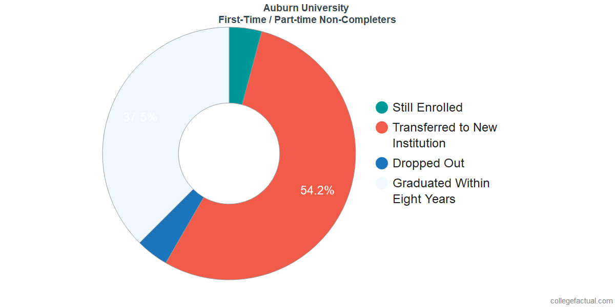 Non-completion rates for first-time / part-time students at Auburn University