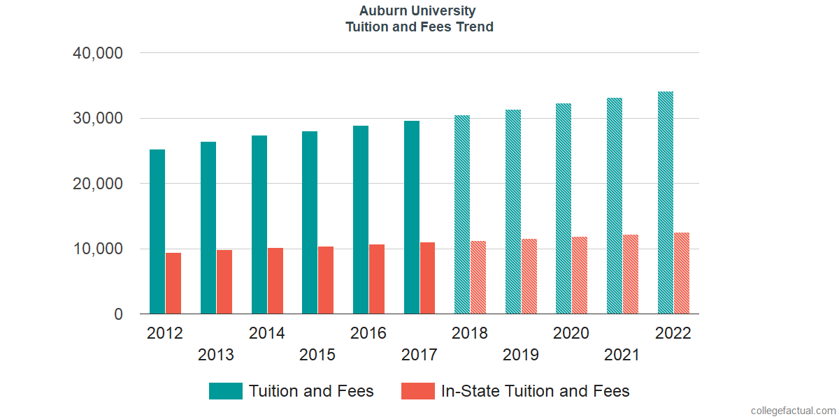 Tuition and Fees Trends at Auburn University