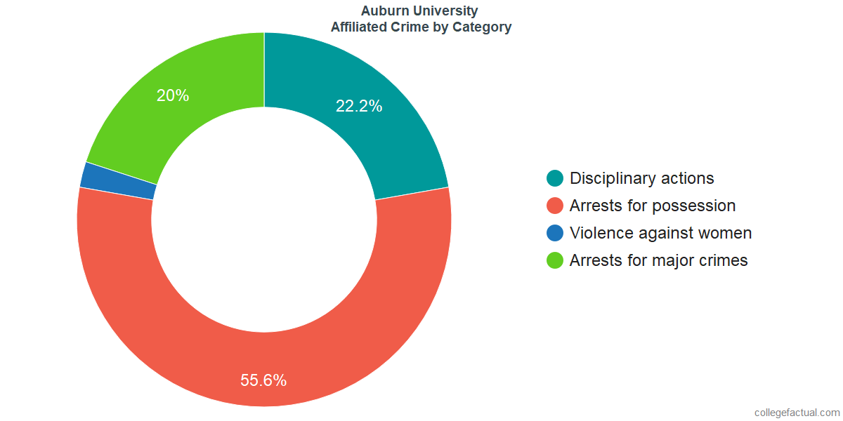 Off-Campus (affiliated) Crime and Safety Incidents at Auburn University by Category