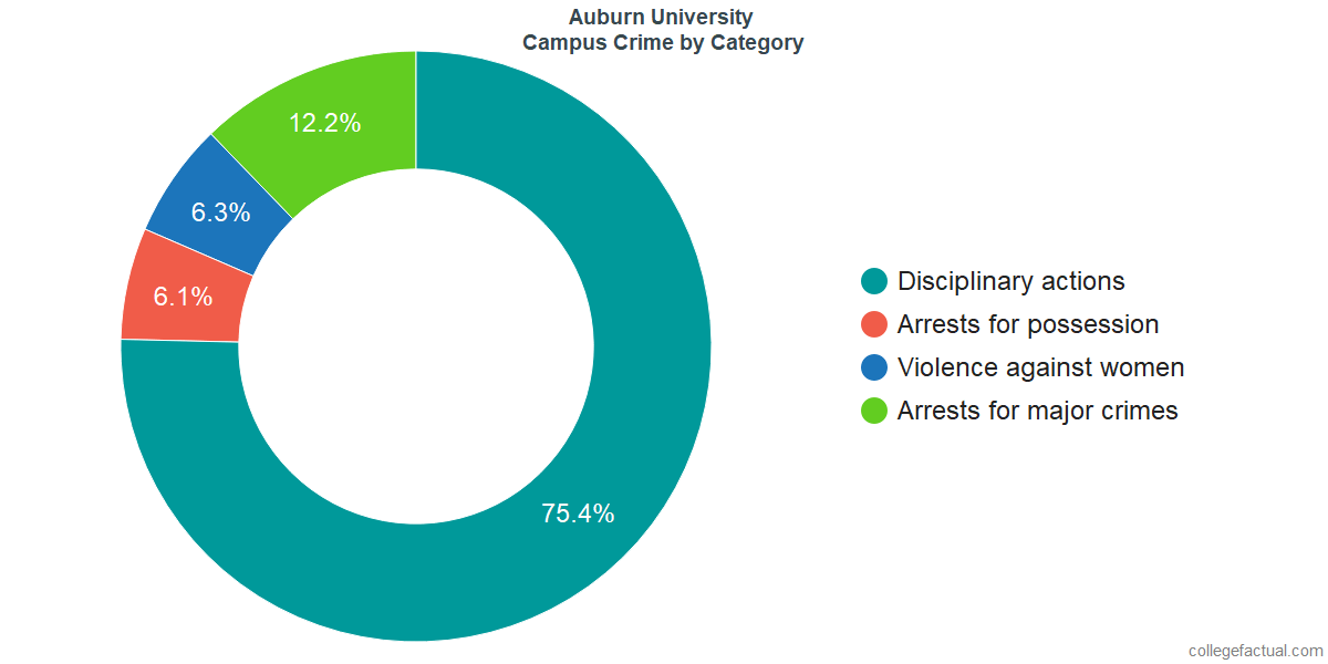 On-Campus Crime and Safety Incidents at Auburn University by Category