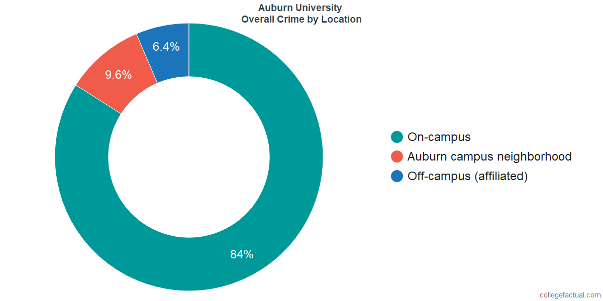 Overall Crime and Safety Incidents at Auburn University by Location