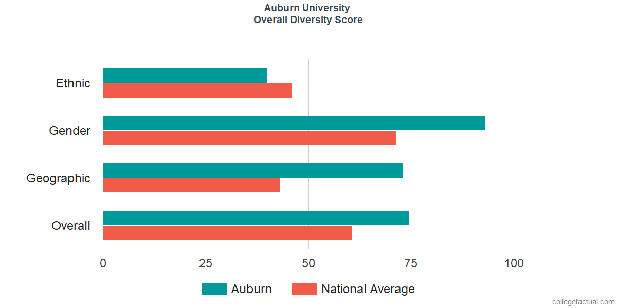 Overall Diversity at Auburn University