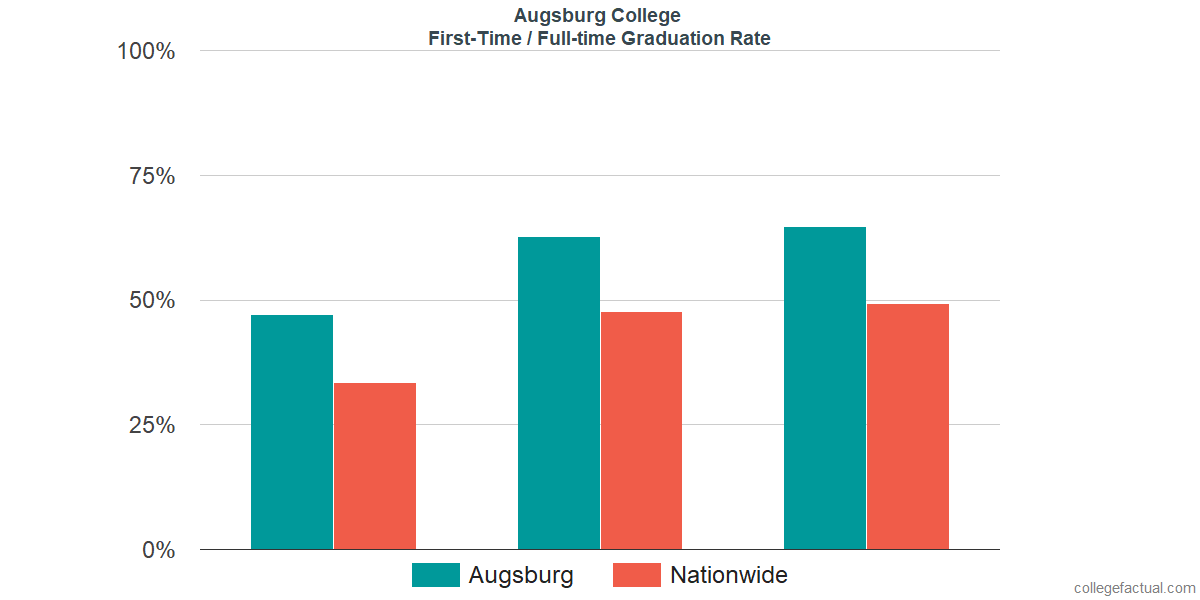 Graduation rates for first-time / full-time students at Augsburg College
